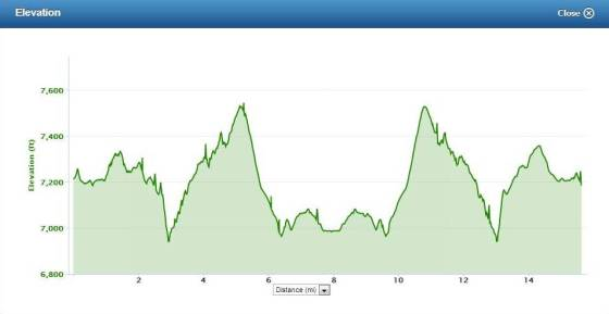 15 Miler Elevation Profile...looks like an angry face!
